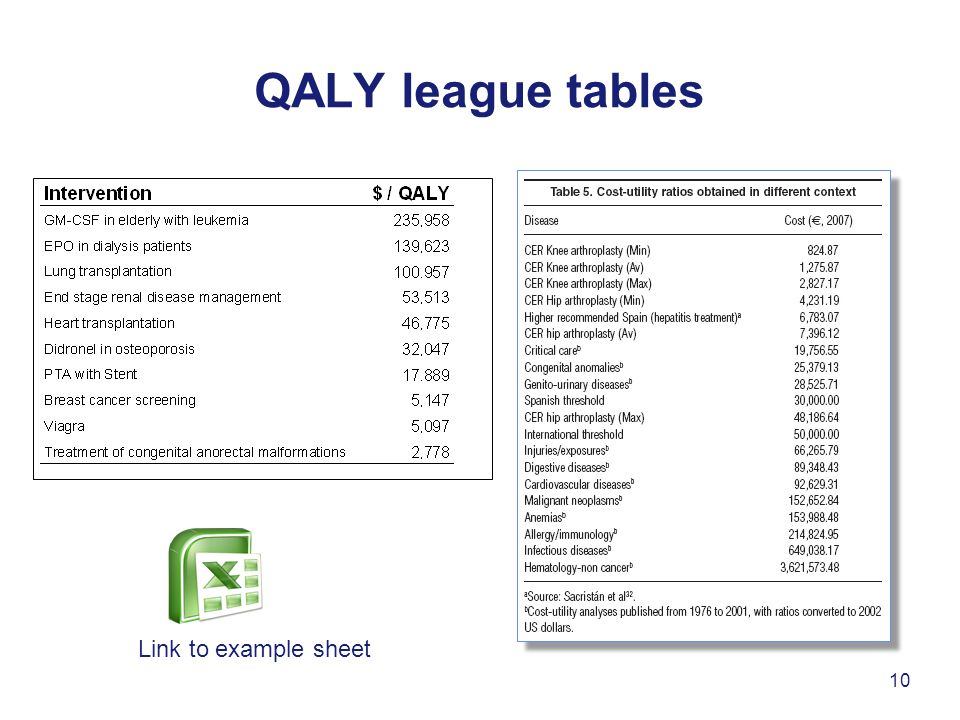 QALY league tables 10 Link to example sheet