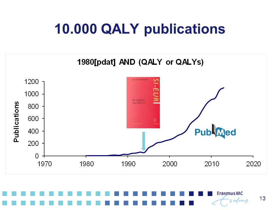 13 10.000 QALY publications