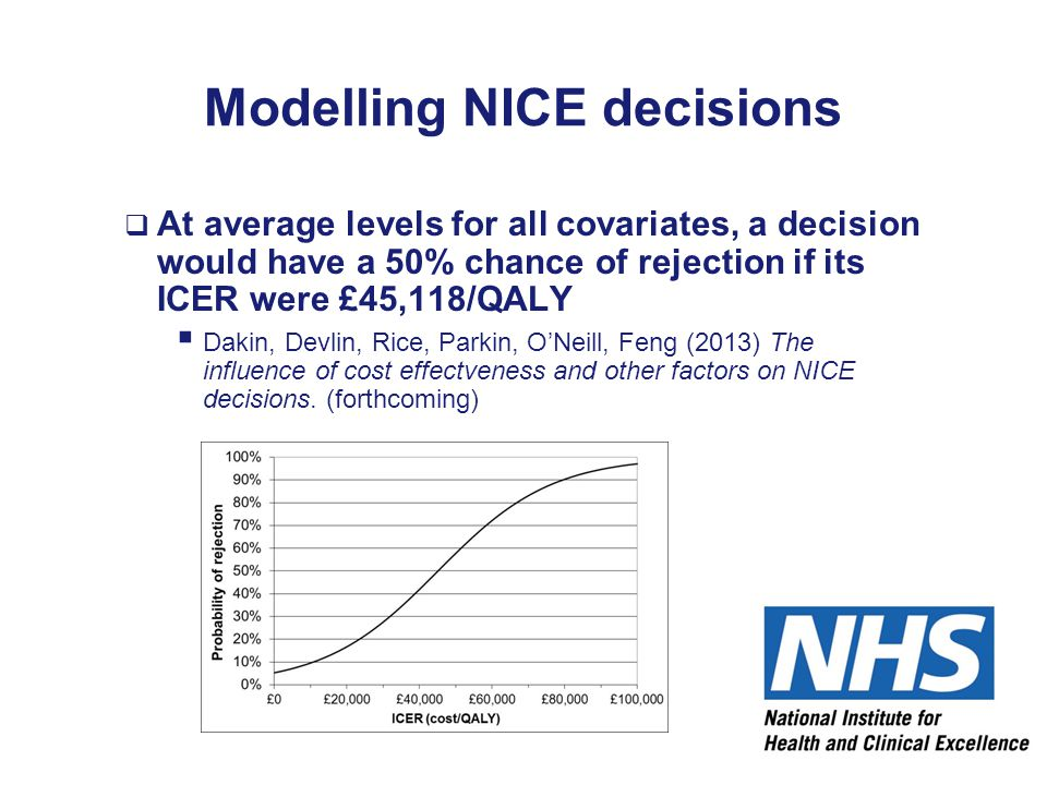 Modelling NICE decisions  At average levels for all covariates, a decision would have a 50% chance of rejection if its ICER were £45,118/QALY  Dakin
