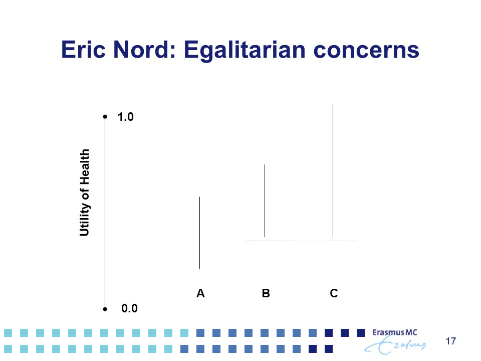 17 CB 0.0 1.0 Utility of Health Eric Nord: Egalitarian concerns AB