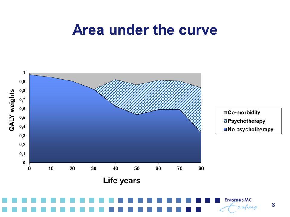6 Area under the curve