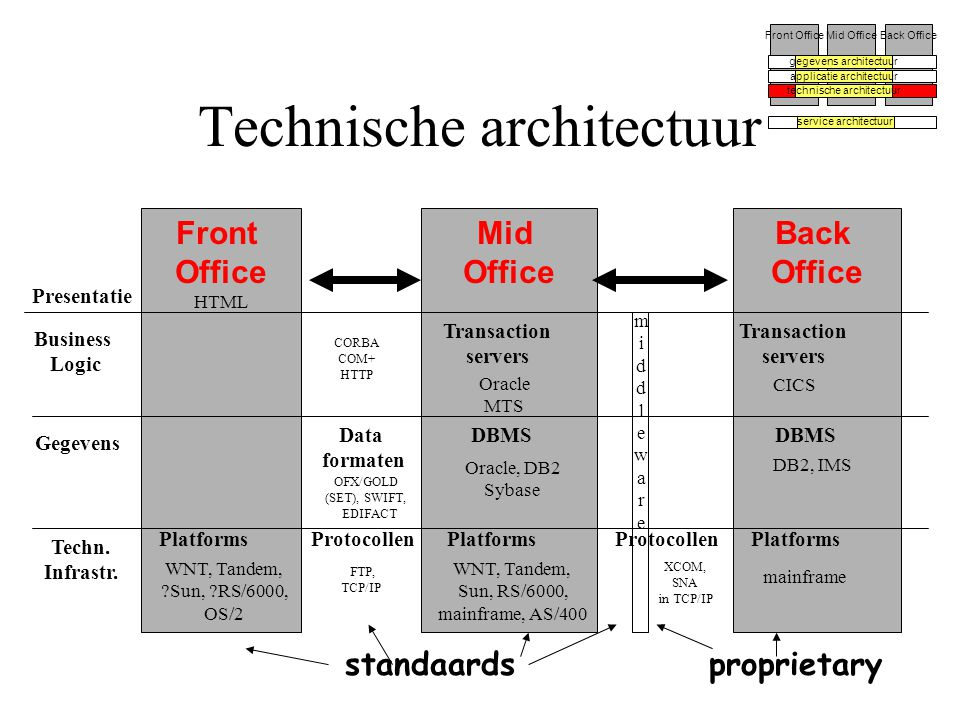 Technische architectuur Front OfficeMid OfficeBack Office gegevens architectuur applicatie architectuur technische architectuur service architectuur Business Logic Front Office Mid Office Back Office standaardsproprietary Presentatie Gegevens CORBA COM+ HTTP Oracle, DB2 Sybase FTP, TCP/IP DBMS Transaction servers Oracle MTS Platforms WNT, Tandem, Sun, RS/6000, mainframe, AS/400 OFX/GOLD (SET), SWIFT, EDIFACT HTML Platforms mainframe DBMS DB2, IMS Transaction servers CICS Platforms WNT, Tandem, ?Sun, ?RS/6000, OS/2 XCOM, SNA in TCP/IP Protocollen Techn.