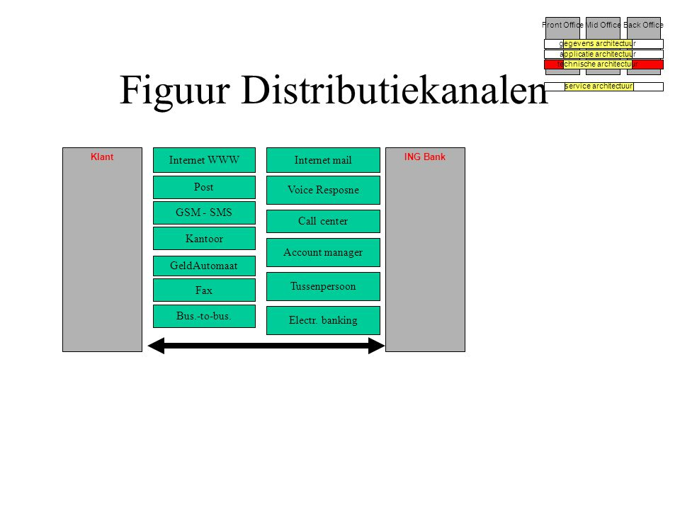 Figuur Distributiekanalen Front OfficeMid OfficeBack Office gegevens architectuur applicatie architectuur technische architectuur service architectuur