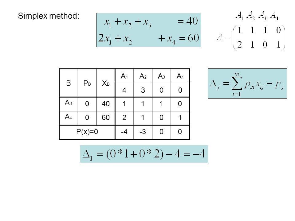 Simplex method: BPBPB XBXB A1A1 A2A2 A3A3 A4A4 4300 A3A3 A4A4 0 0 40 60 1110 2101 P(x)=0-4-300