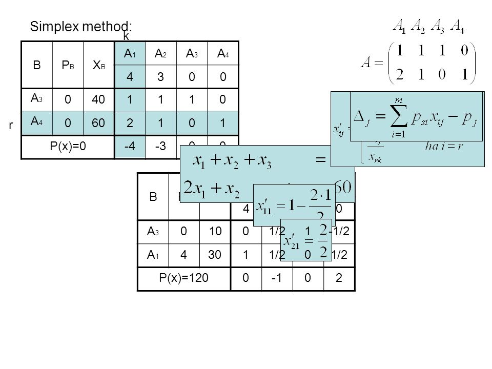 Simplex method: BPBPB XBXB A1A1 A2A2 A3A3 A4A4 4300 A3A3 A4A4 0 0 40 60 1110 2101 P(x)=0-4-300 BPBPB XBXB A1A1 A2A2 A3A3 A4A4 4300 A3A3 A1A1 0 4 10 30 P(x)=120 r k 0 1 1/2 1 0 -1/2 1/2 002