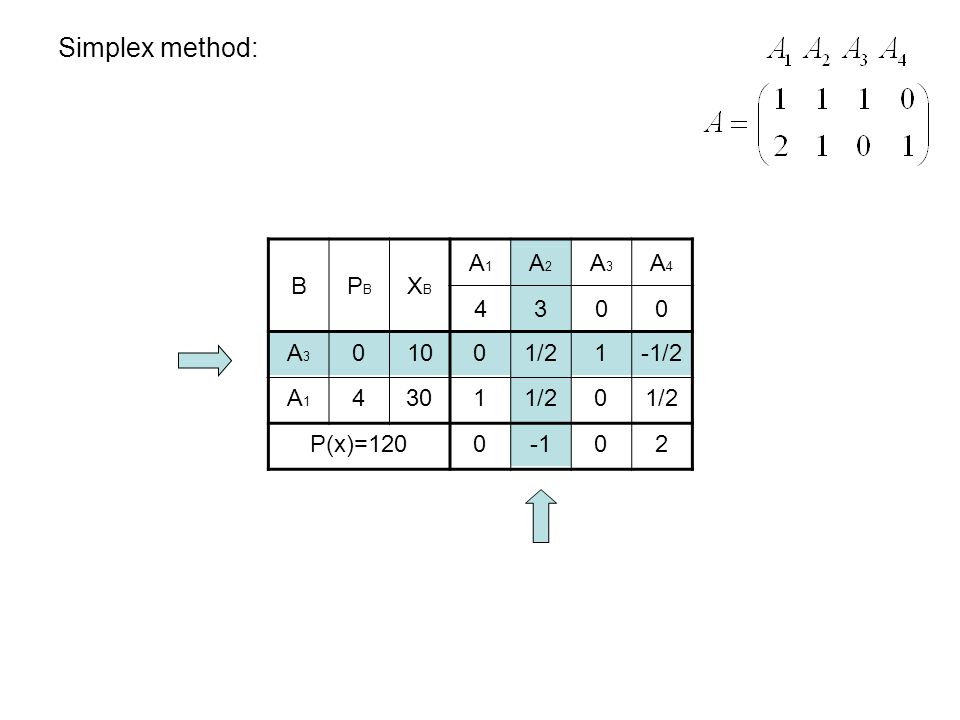 Simplex method: BPBPB XBXB A1A1 A2A2 A3A3 A4A4 4300 A3A3 A1A1 0 4 10 30 P(x)=120 0 1 1/2 1 0 -1/2 1/2 002