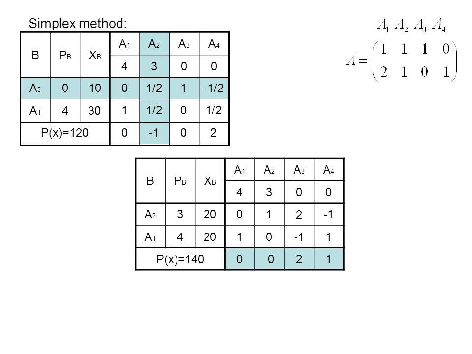 Simplex method: BPBPB XBXB A1A1 A2A2 A3A3 A4A4 4300 A3A3 A1A1 0 4 10 30 P(x)=120 0 1 1/2 1 0 -1/2 1/2 002 BPBPB XBXB A1A1 A2A2 A3A3 A4A4 4300 A2A2 A1A1 3 4 20 P(x)=140 0 1 1 0 2 1 0021