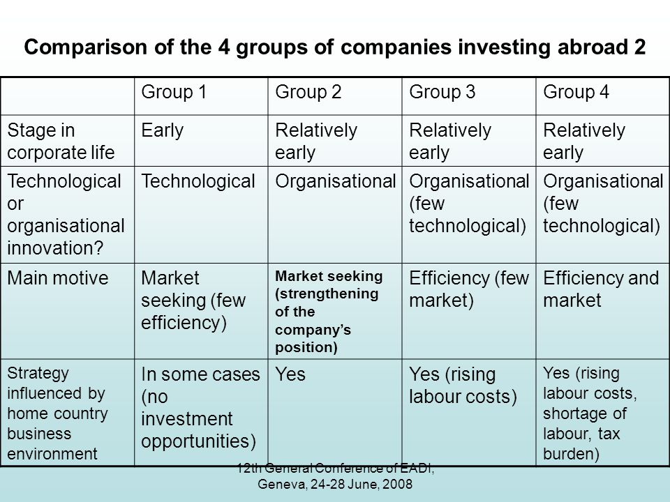 12th General Conference of EADI, Geneva, 24-28 June, 2008 Comparison of the 4 groups of companies investing abroad 2 Group 1Group 2Group 3Group 4 Stage in corporate life EarlyRelatively early Technological or organisational innovation.