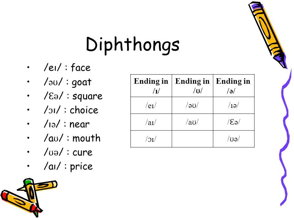 Diphthongs /eı/ : face / ə ʊ / : goat / Ɛ ə / : square / ɔ ı/ : choice /ı ə / : near /a ʊ / : mouth / ʊ ə / : cure /aı/ : price Ending in /ı/ Ending in / ʊ / Ending in /ə/ /eı/ /ə ʊ / /ıə/ /aı/ /a ʊ // Ɛ ə/ / ɔ ı// ʊ ə/