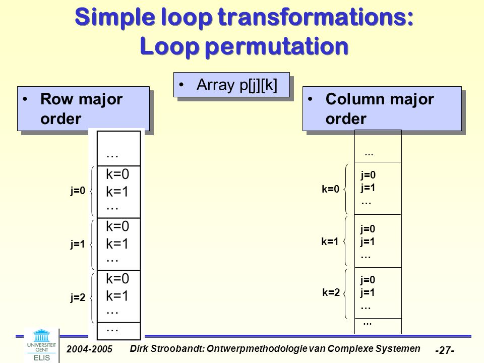 Dirk Stroobandt: Ontwerpmethodologie van Complexe Systemen 2004-2005 -27- Column major order Simple loop transformations: Loop permutation Array p[j][k] Row major order j=0 j=1 j=2 … … k=0 k=1 k=2 j=0 j=1 … j=0 j=1 … j=0 j=1 …