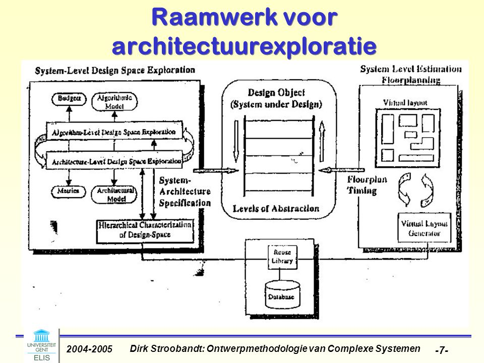 Dirk Stroobandt: Ontwerpmethodologie van Complexe Systemen 2004-2005 -68- Separation of scheduling and partitioning Combined scheduling/partitioning very complex;  Heuristic: 1.Compute estimated schedule 2.Perform partitioning for estimated schedule 3.Perform final scheduling 4.If final schedule does not meet time constraint, go to 1 using a reduced overall timing constraint.