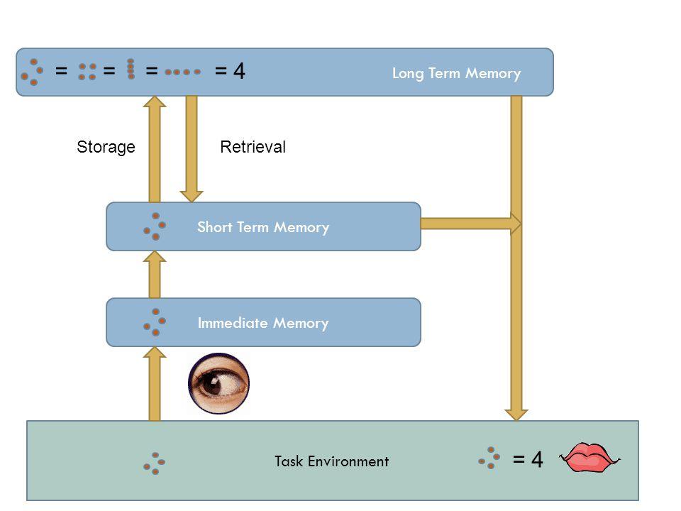 Task Environment Long Term Memory Short Term Memory Immediate Memory ==== 4 StorageRetrieval