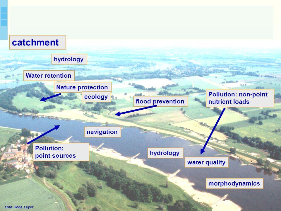 Author. A. van Griensven 4 Foto: Ilona Leyer catchment navigation Pollution: non-point nutrient loads Pollution: point sources Water retention water q