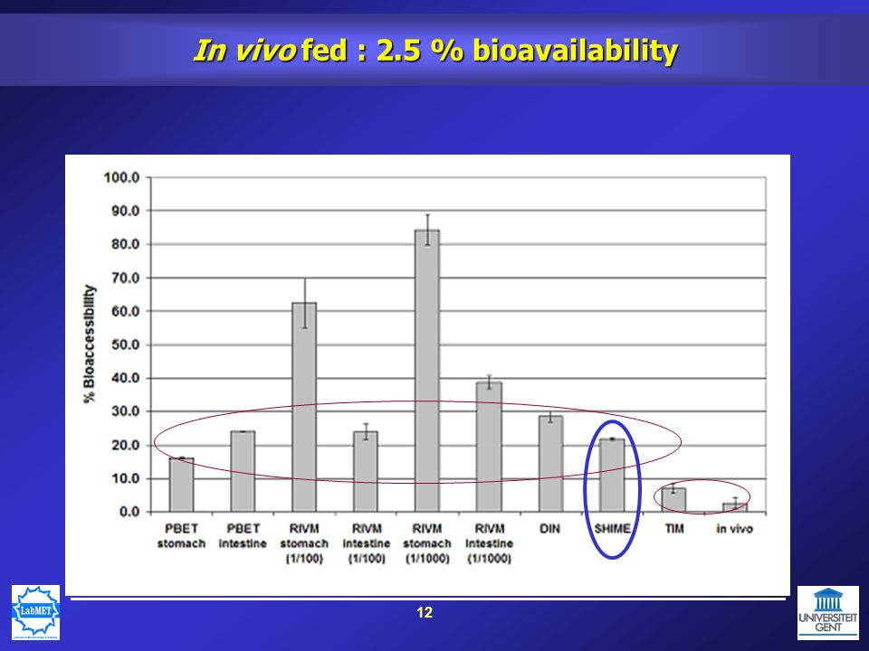 12 In vivo fed : 2.5 % bioavailability