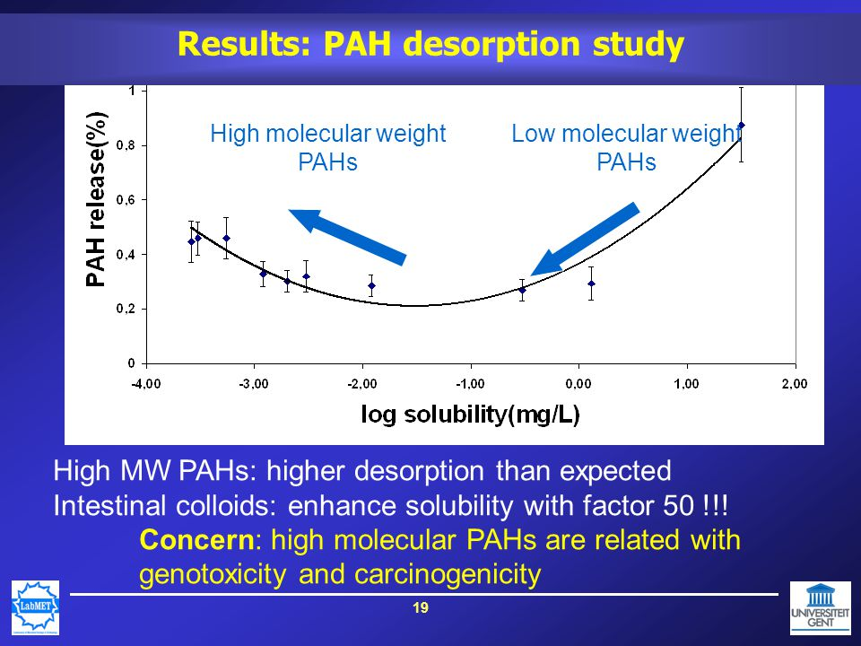 19 High molecular weight PAHs High MW PAHs: higher desorption than expected Intestinal colloids: enhance solubility with factor 50 !!.