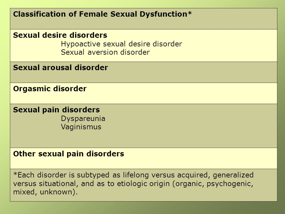 Classification of Female Sexual Dysfunction* Sexual desire disorders Hypoactive sexual desire disorder Sexual aversion disorder Sexual arousal disorde