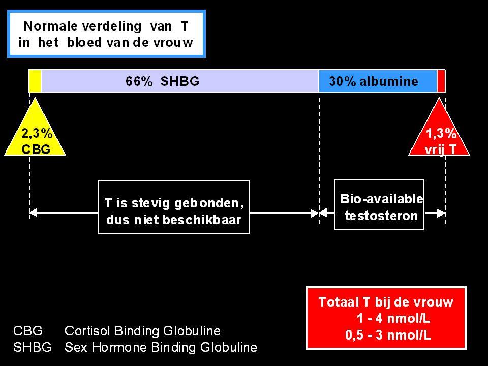Oorzaken van androgeentekort bij de vrouw 1.Verminderde androgeenproductie In ovaria:- normale veroudering - bilaterale ovariëctomie - radiotherapie - chemotherapie - GnRH-agonisttherapie In bijniercortex:- normale veroudering - primaire/secundaire bijnierschorsinsufficiëntie - bilaterale adrenalectomie In ovaria en bijniercortex: panhypofysaire insufficiëntie