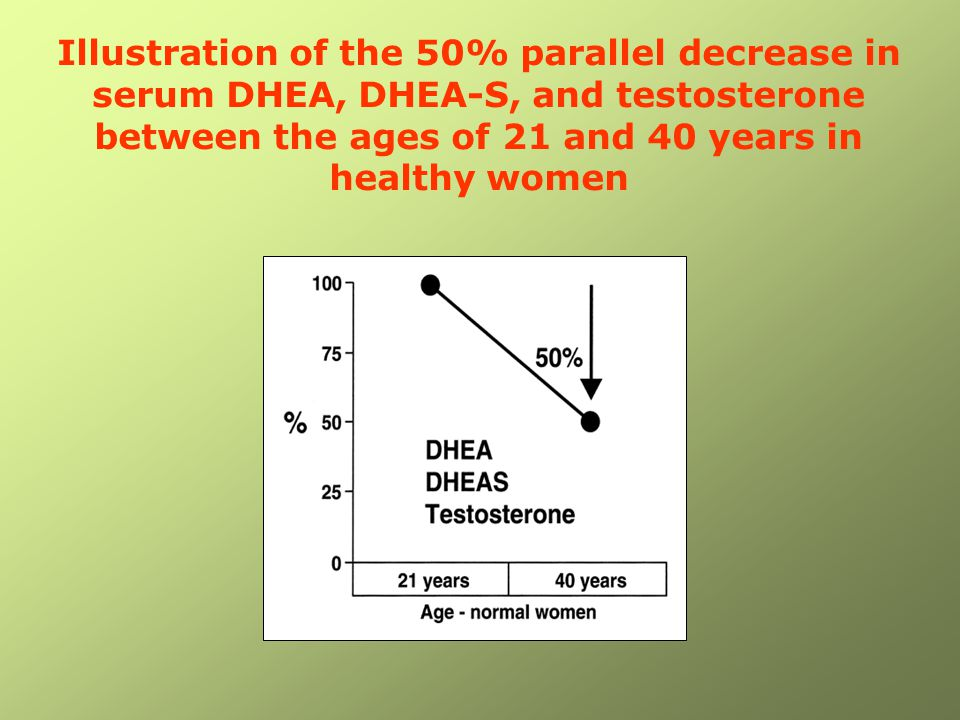 Illustration of the 50% parallel decrease in serum DHEA, DHEA-S, and testosterone between the ages of 21 and 40 years in healthy women