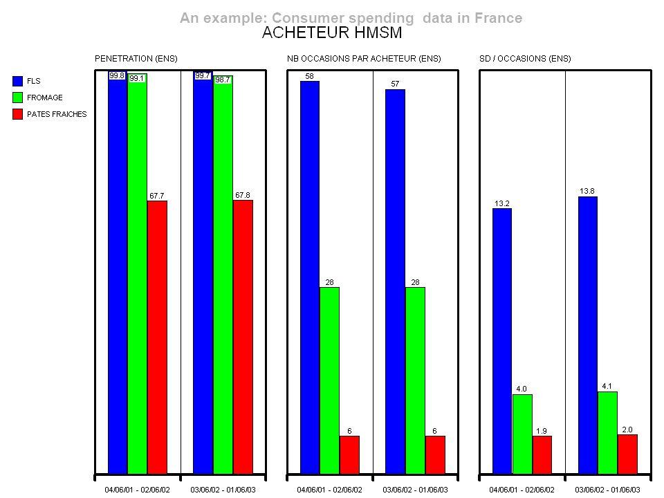 © 2004 ACNielsen 18 Hoeveel keer koopt een gemiddeld Frans gezin een pakje roomkaas aan?