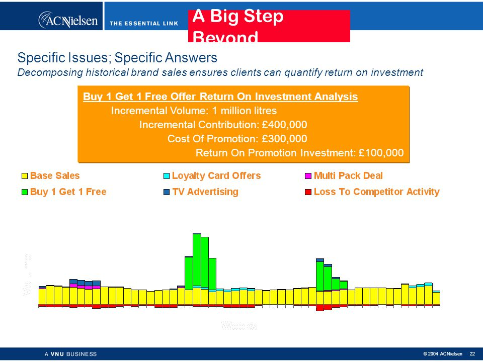 © 2004 ACNielsen 21 An example: what is my optimal price? A Little Step Beyond