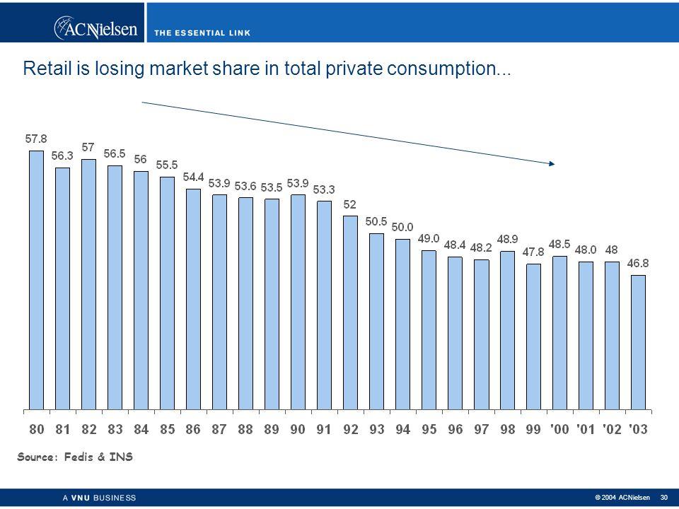 © 2004 ACNielsen 29 Private consumption (Billions Euro) = 28.3 Billions Euro Source: Fedis & ACNielsen 46% 34% 20% 98.7 121.6 169.3 2003: ACNielsen Fo