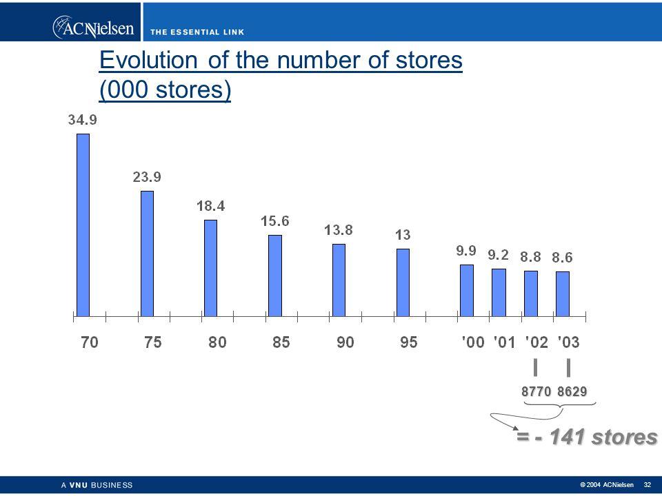 © 2004 ACNielsen 31 Hoeveel voedingswinkels waren er in 1970 in België?