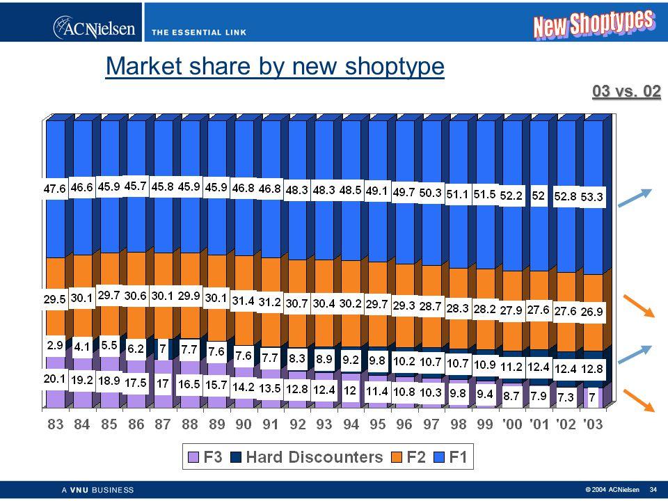 © 2004 ACNielsen 33 HD : Hard Discount Aldi & Lidl HD: HARD DISCOUNTERS. Beperkt assortiment, PL, lage prijs. F1 : Mass Retail (limited list) Colruyt,