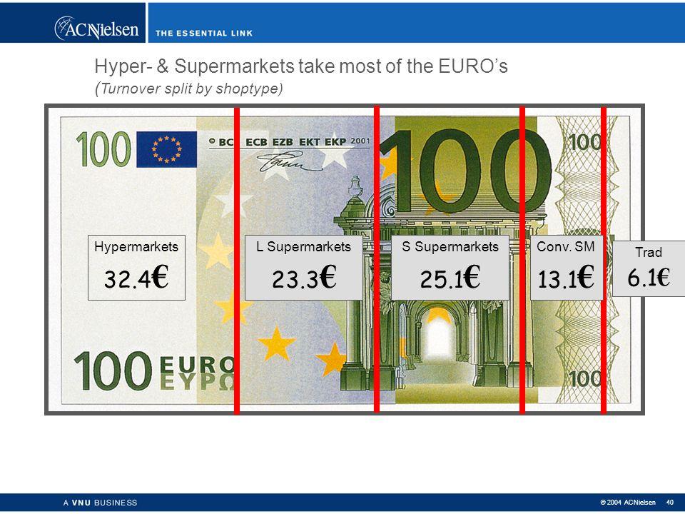 © 2004 ACNielsen 39 Europe today > 3 602 900 km² 378 million inhabitants ( 77% = urban) 426.900 food stores (01/01/1999) > 4.900 hypermarkets { >2500m