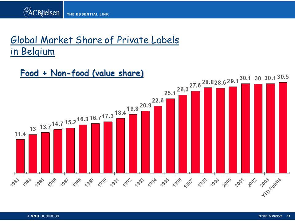 © 2004 ACNielsen 43 Retailing Private Labels in Belgium