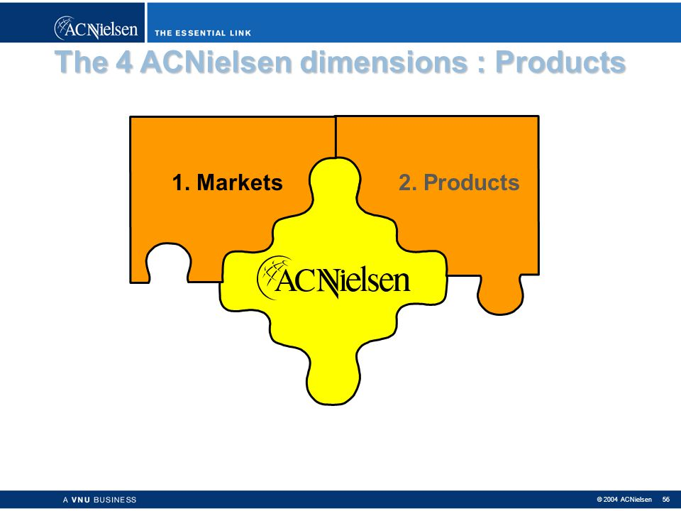 © 2004 ACNielsen 55 3. AC Nielsen Chain Data Currently coöperating distributors : Carrefour, Colruyt, Delhaize, Match, Mestdagh, AD Delhaize, Battard,
