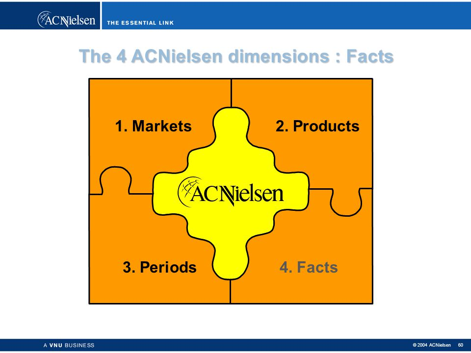© 2004 ACNielsen 59 > Data are received on a weekly basis and can be produced and delivered weekly (9 days delay). > However most clients receive 4-we