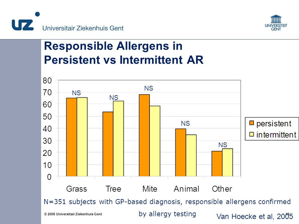 18 © 2008 Universitair Ziekenhuis Gent Van Hoecke et al, 2005 NS N=351 subjects with GP-based diagnosis, responsible allergens confirmed by allergy te