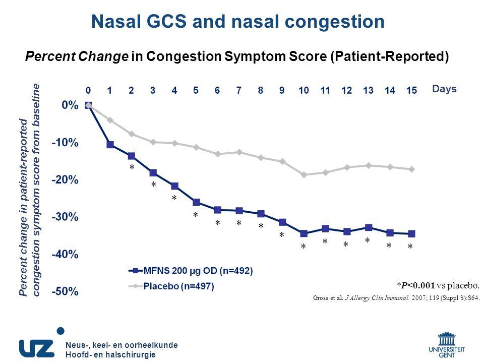 Neus-, keel- en oorheelkunde Hoofd- en halschirurgie Neus-, keel- en oorheelkunde Hoofd- en halschirurgie *P<0.001 vs placebo. Gross et al. J Allergy