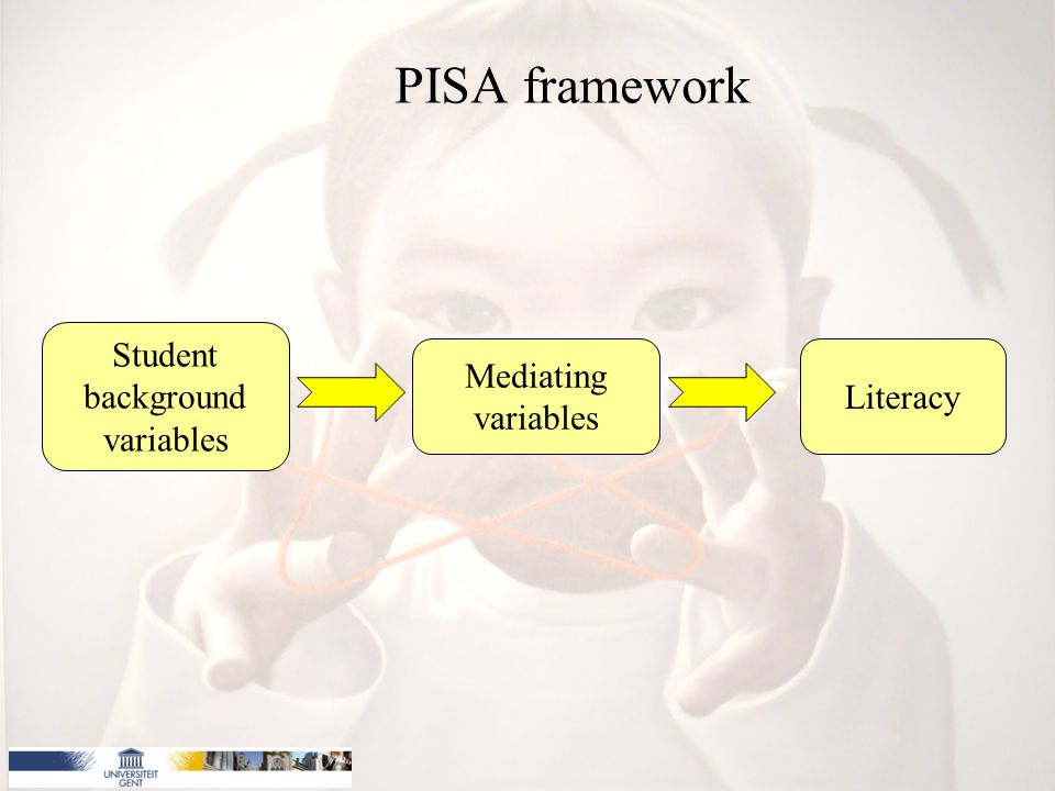 PISA framework Student background variables Mediating variables Literacy