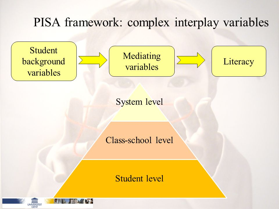 PISA framework: complex interplay variables Student background variables Mediating variables Literacy System level Class-school level Student level