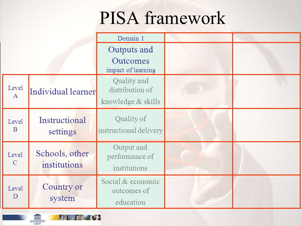 PISA framework Social & economic outcomes of education Output and performance of institutions Quality of instructional delivery Quality and distribution of knowledge & skills Outputs and Outcomes impact of learning Individual learner Level A Instructional settings Level B Schools, other institutions Level C Country or system Level D Domain 1