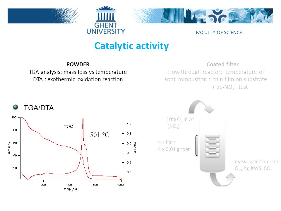 Catalytic activity POWDER TGA analysis: mass loss vs temperature DTA : exothermic oxidation reaction Coated filter Flow through reactor: temperature of soot combustion : thin film on substrate + de-NO x test 10% O 2 in Ar (NO x ) 5 x filter 4 x 0,01 g roet massaspectrometer O 2, Ar, KWS, CO 2 501 °C TGA/DTA roet