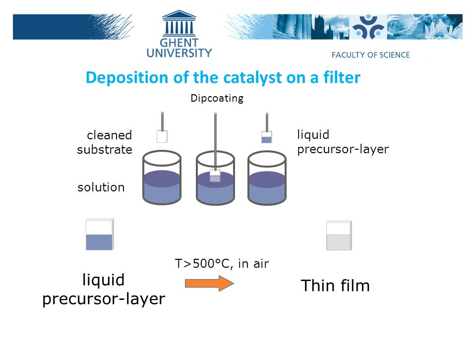 cleaned substrate solution liquid precursor-layer T>500°C, in air Thin film liquid precursor-layer Deposition of the catalyst on a filter Dipcoating