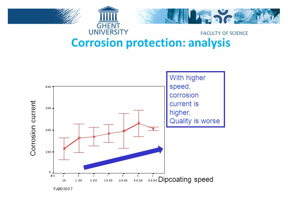 Dipcoating speed With higher speed, corrosion current is higher, Quality is worse Corrosion protection: analysis Corrosion current