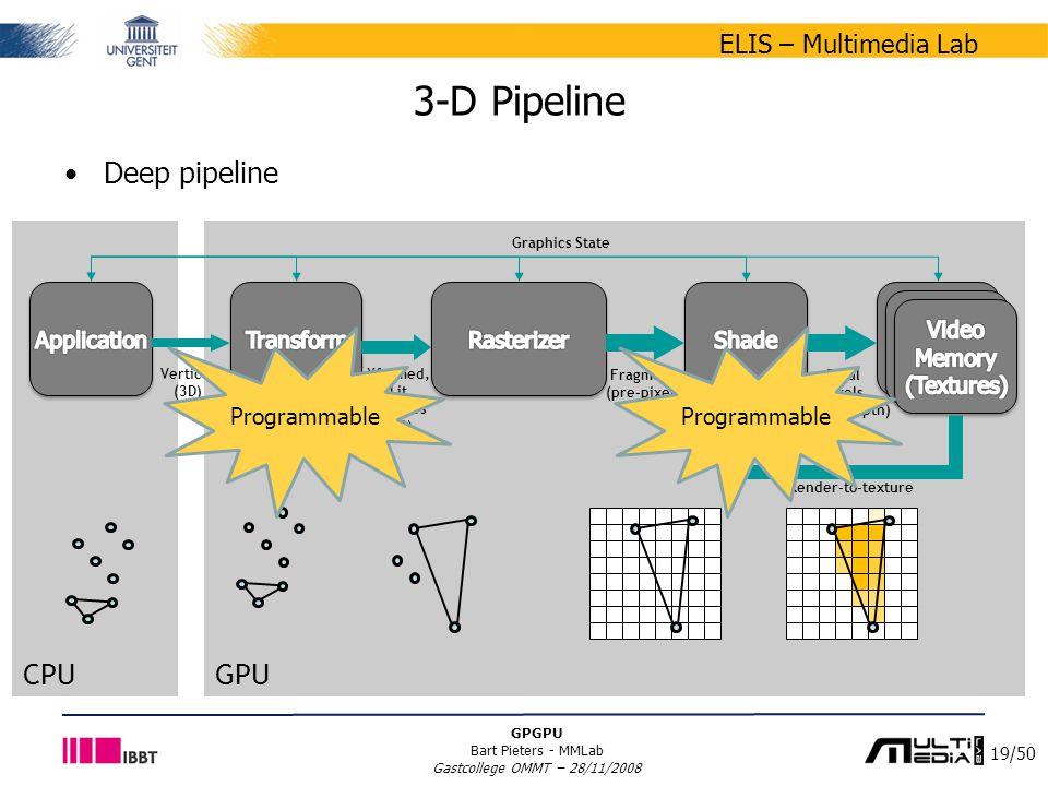 19/50 ELIS – Multimedia Lab GPGPU Bart Pieters - MMLab Gastcollege OMMT – 28/11/2008 3-D Pipeline Deep pipeline GPUCPU Vertices (3D) Xformed, Lit Vertices (2D) Fragments (pre-pixels) Final pixels (Color, Depth) Graphics State Render-to-texture Programmable