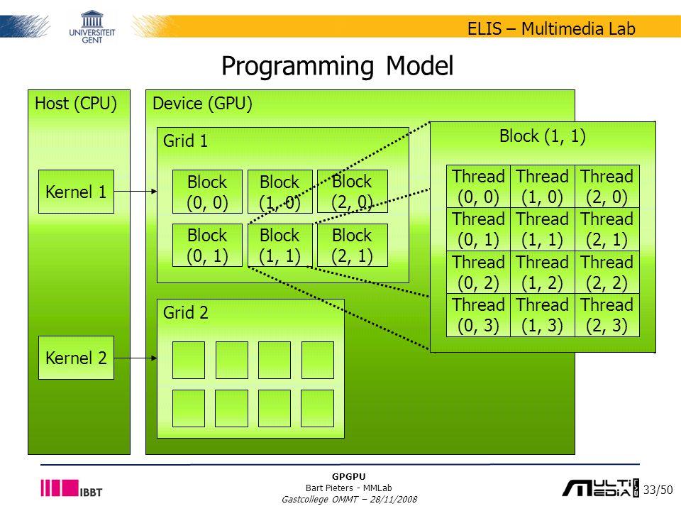 33/50 ELIS – Multimedia Lab GPGPU Bart Pieters - MMLab Gastcollege OMMT – 28/11/2008 Device (GPU) Grid 1 Programming Model Host (CPU) Block (0, 0) Block (1, 0) Grid 2 Kernel 1 Kernel 2 Block (0, 1) Block (1, 1) Block (2, 0) Block (2, 1) Block (1, 1) Thread (0, 0) Thread (1, 0) Thread (2, 0) Thread (0, 1) Thread (1, 1) Thread (2, 1) Thread (0, 2) Thread (1, 2) Thread (2, 2) Thread (0, 3) Thread (1, 3) Thread (2, 3)