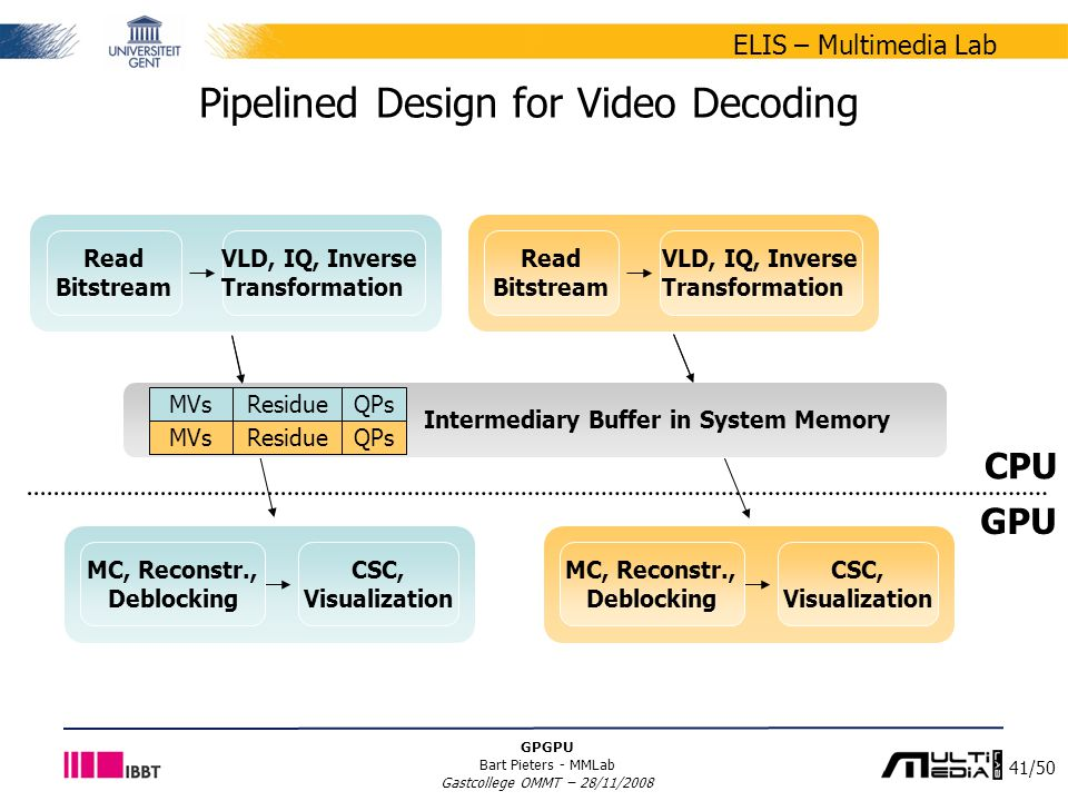 41/50 ELIS – Multimedia Lab GPGPU Bart Pieters - MMLab Gastcollege OMMT – 28/11/2008 Intermediary Buffer in System Memory Pipelined Design for Video D