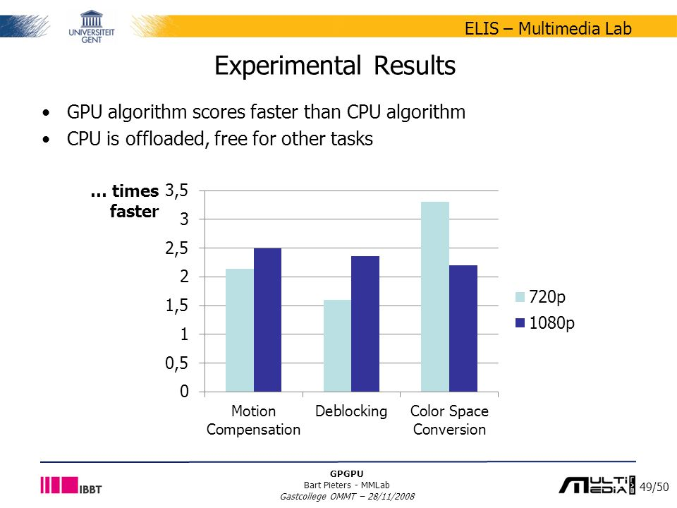 49/50 ELIS – Multimedia Lab GPGPU Bart Pieters - MMLab Gastcollege OMMT – 28/11/2008 Experimental Results GPU algorithm scores faster than CPU algorithm CPU is offloaded, free for other tasks