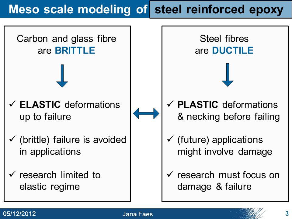 05/12/2012 Jana Faes 4 Meso scale modeling of steel reinforced epoxy filament-matrix debonding yarn-matrix delamination fibre necking plastic matrix deformation