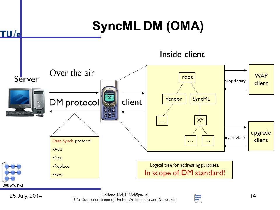 25 July, 2014 Hailiang Mei, TU/e Computer Science, System Architecture and Networking 14 SyncML DM (OMA) OMA DM Inside client Server DM protocol root VendorSyncML … X* …… client Data Synch protocol Add Get Replace Exec Logical tree for addressing purposes.