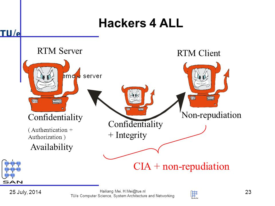 25 July, 2014 Hailiang Mei, TU/e Computer Science, System Architecture and Networking 23 Hackers 4 ALL RTM Client RTM Server Confidentiality + Integrity Non-repudiation Confidentiality ( Authentication + Authorization ) Availability CIA + non-repudiation