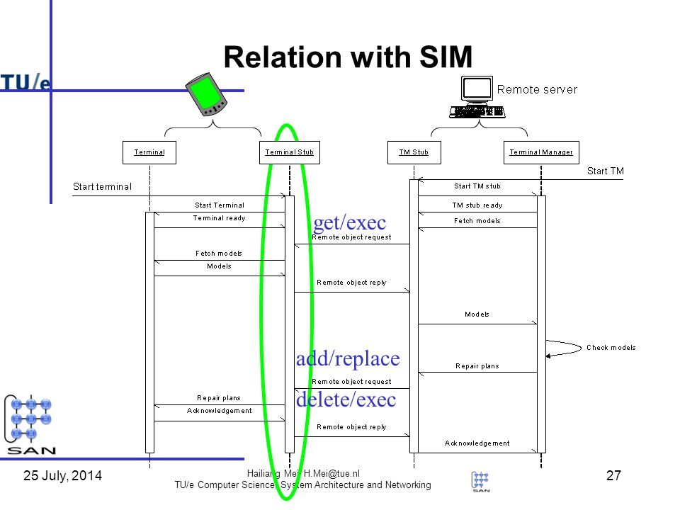 25 July, 2014 Hailiang Mei, TU/e Computer Science, System Architecture and Networking 27 Relation with SIM get/exec add/replace delete/exec