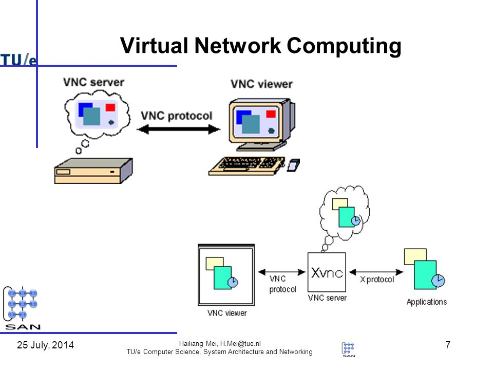 25 July, 2014 Hailiang Mei, TU/e Computer Science, System Architecture and Networking 7 Virtual Network Computing