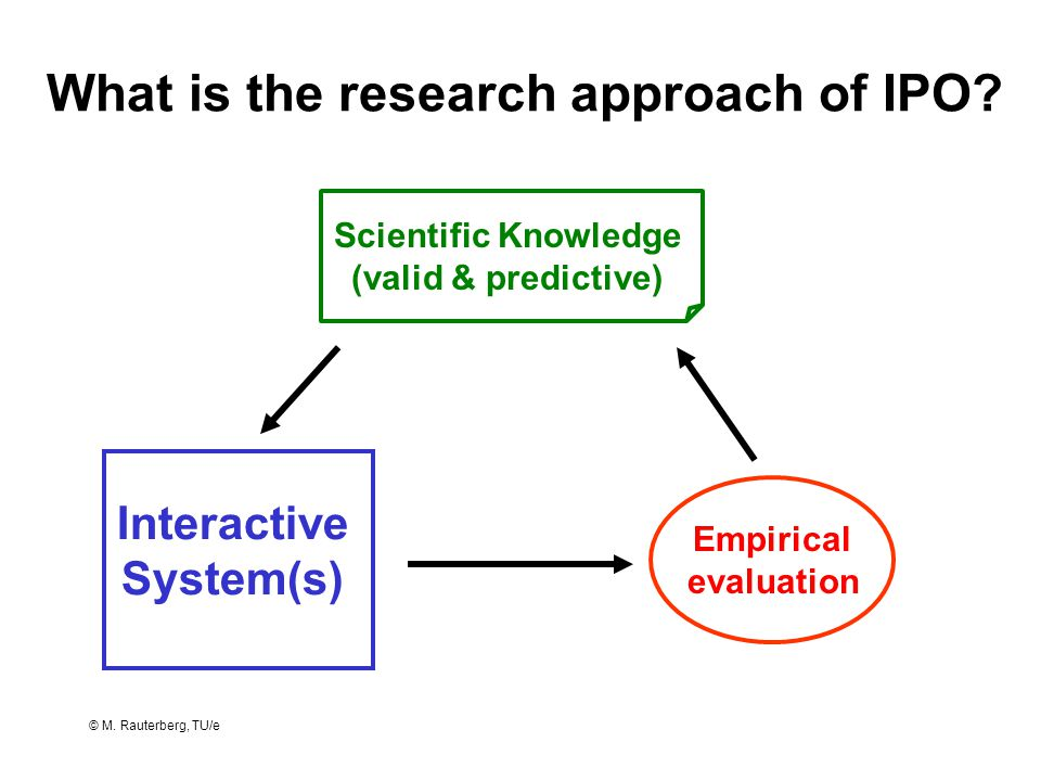 © M. Rauterberg, TU/e What is the research approach of IPO? Scientific Knowledge (valid & predictive) Empirical evaluation Interactive System(s)