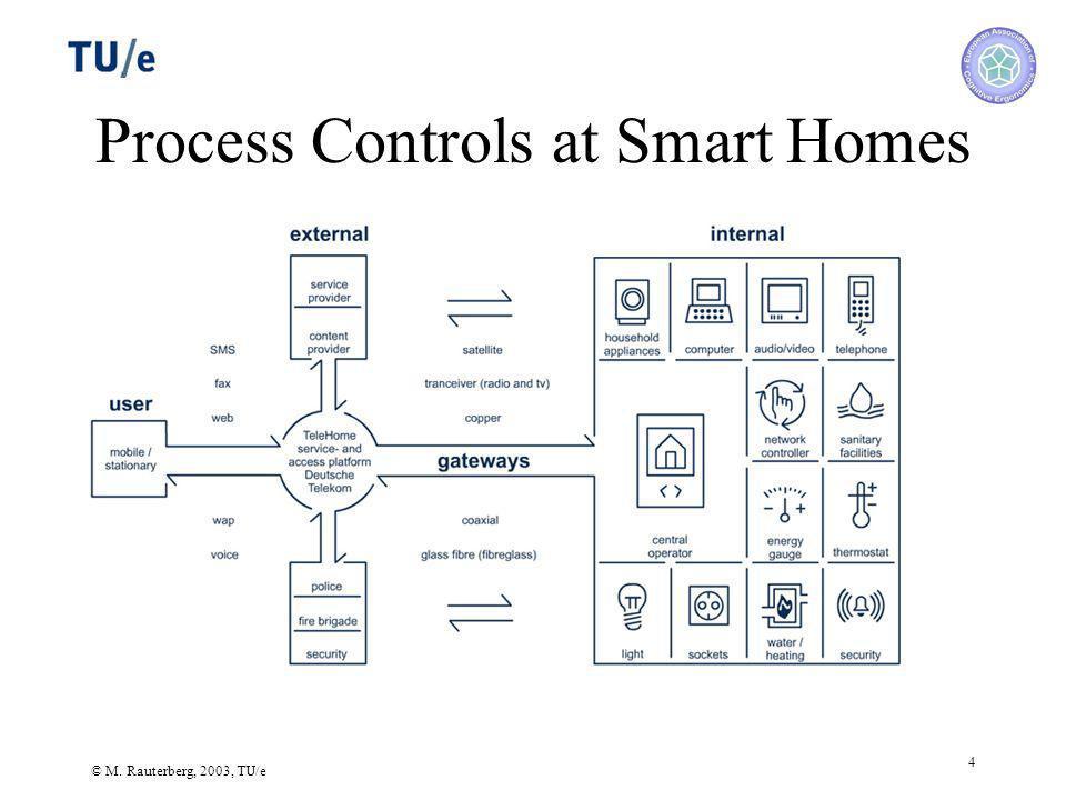 © M. Rauterberg, 2003, TU/e 4 Process Controls at Smart Homes